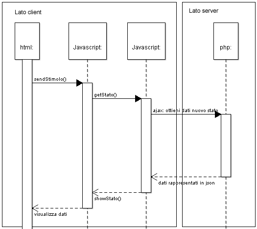 diagramma di sequenza UML dell'automa